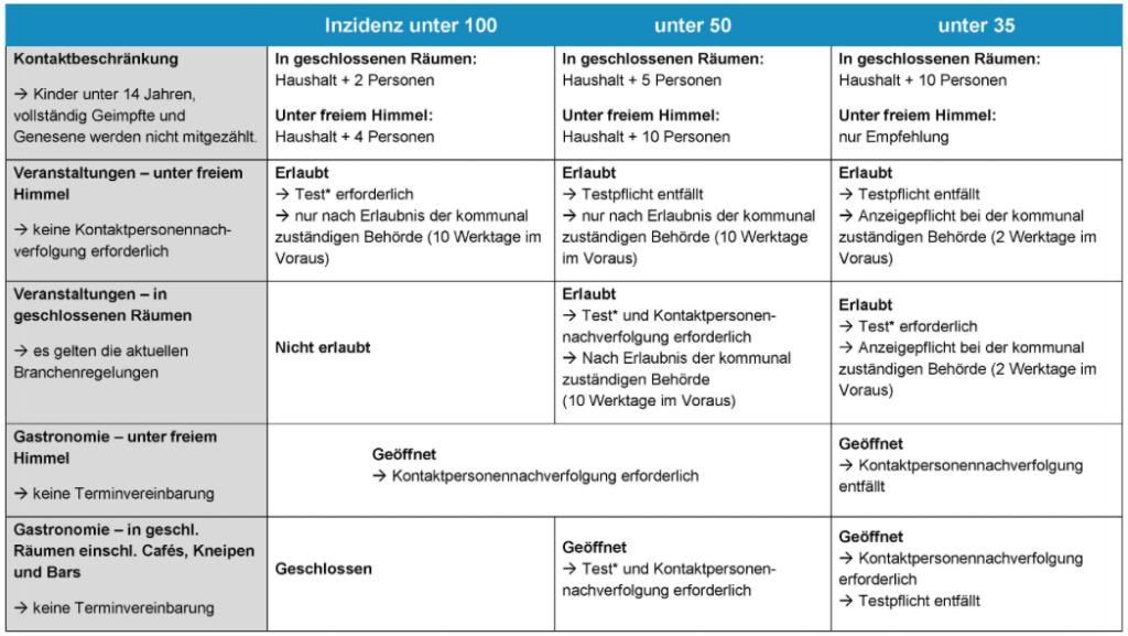 Neue Verordnung Thüringen Juni 2021